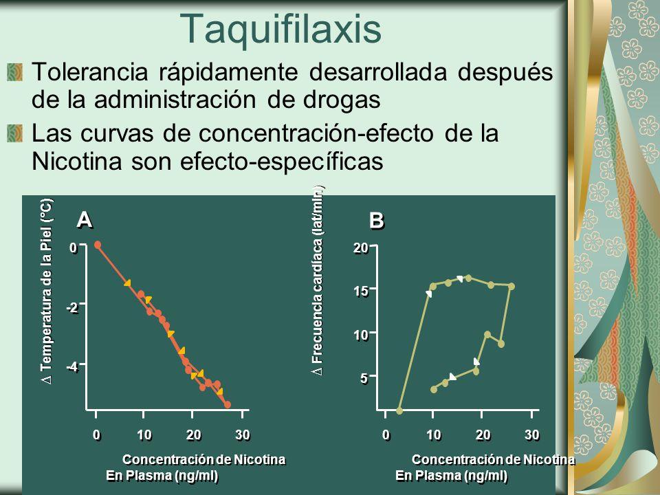 Taquifilaxis Tolerancia rápidamente desarrollada después de la administración de drogas Las curvas de concentración-efecto de la Nicotina son efecto-específicas