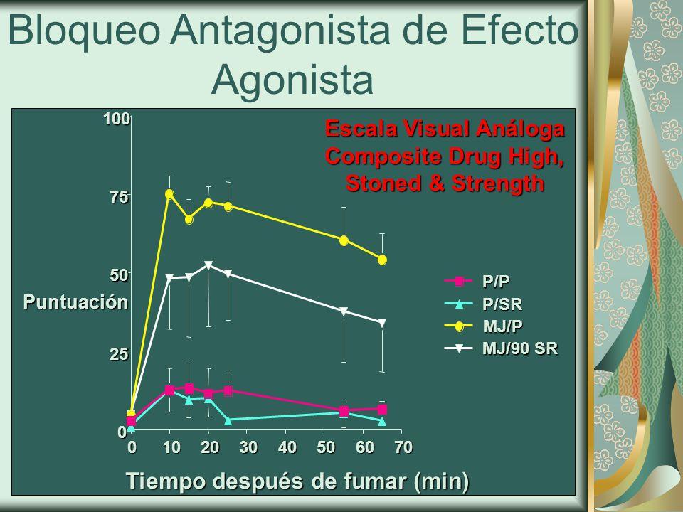 Tiempo después de fumar (min) Escala Visual Análoga Composite Drug High, Stoned & Strength Puntuación MJ/90 SR MJ/P P/SRP/P Bloqueo Antagonista de Efecto Agonista