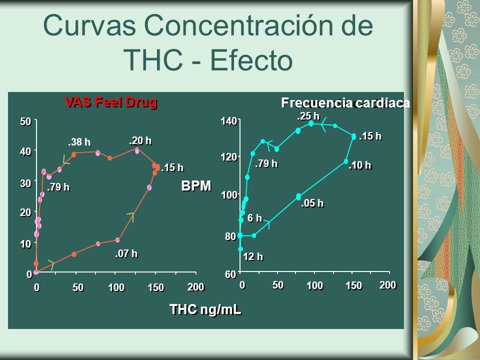 Curvas Concentración de THC - Efecto 100 THC ng/mL BPM 120 140 80 200 150 100 50 0 0 60.15 h.25 h.05 h.10 h.79 h 12 h 6 h VAS Feel Drug 200 150 100 50 0 0 0 0 10 20 30 40 50.20 h.38 h.07 h.15 h.79 h Frecuencia cardíaca