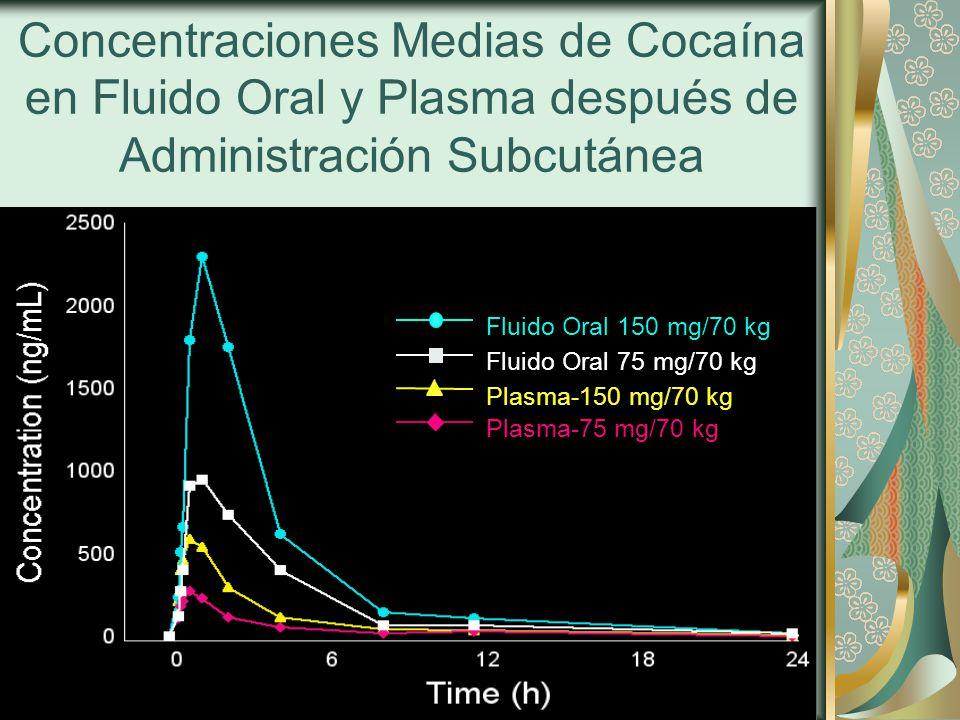 Concentraciones Medias de Cocaína en Fluido Oral y Plasma después de Administración Subcutánea Saliva-Hi Cocaine Fluido Oral 150 mg/70 kg Saliva-Low Cocaine Fluido Oral 75 mg/70 kg Plasma-Hi Cocaine Plasma-150 mg/70 kg Plasma-Low Cocaine Plasma-75 mg/70 kg