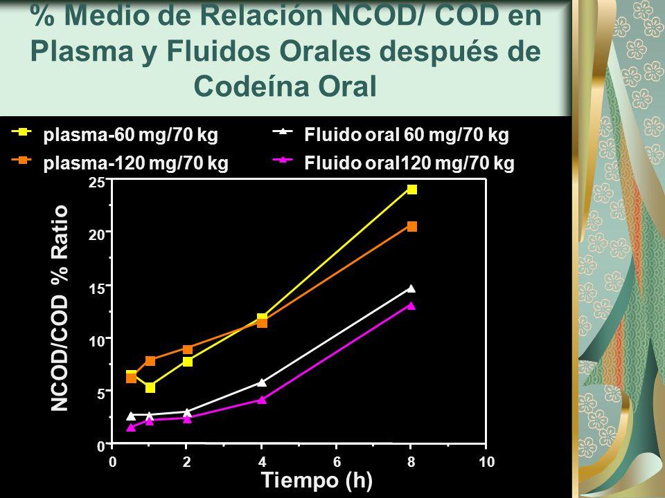 % Medio de Relación NCOD/ COD en Plasma y Fluidos Orales después de Codeína Oral 0 5 10 15 20 25 0246810 NCOD/COD % Ratio Tiempo (h) plasma-60 mg/70 kg plasma-120 mg/70 kg Fluido oral 60 mg/70 kg Fluido oral120 mg/70 kg
