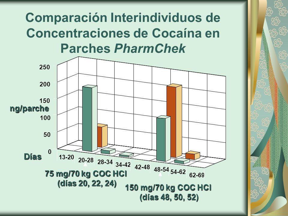 ng/parche 250 200 150 100 50 0 75 mg/70 kg COC HCl (días 20, 22, 24) Días 150 mg/70 kg COC HCl (días 48, 50, 52) 34-42 42-48 20-28 48-54 54-62 62-69 28-34 13-20 Comparación Interindividuos de Concentraciones de Cocaína en Parches PharmChek