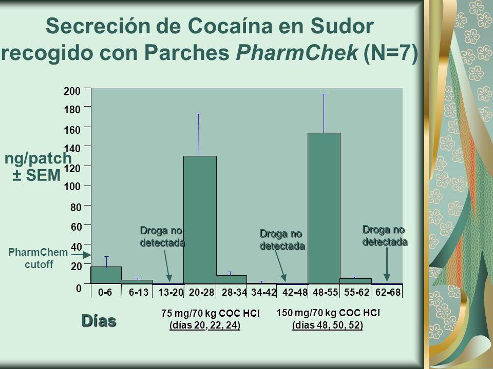Secreción de Cocaína en Sudor recogido con Parches PharmChek (N=7) (días 20, 22, 24) 75 mg/70 kg COC HCl 75 mg/70 kg COC HCl 150 mg/70 kg COC HCl (días 48, 50, 52) Días 0 20 40 60 80 100 120 140 160 180 200 ± SEM ng/patch PharmChem cutoff 34-4242-4820-2848-5555-6262-6828-340-66-1313-20 Droga no detectada Droga no detectada