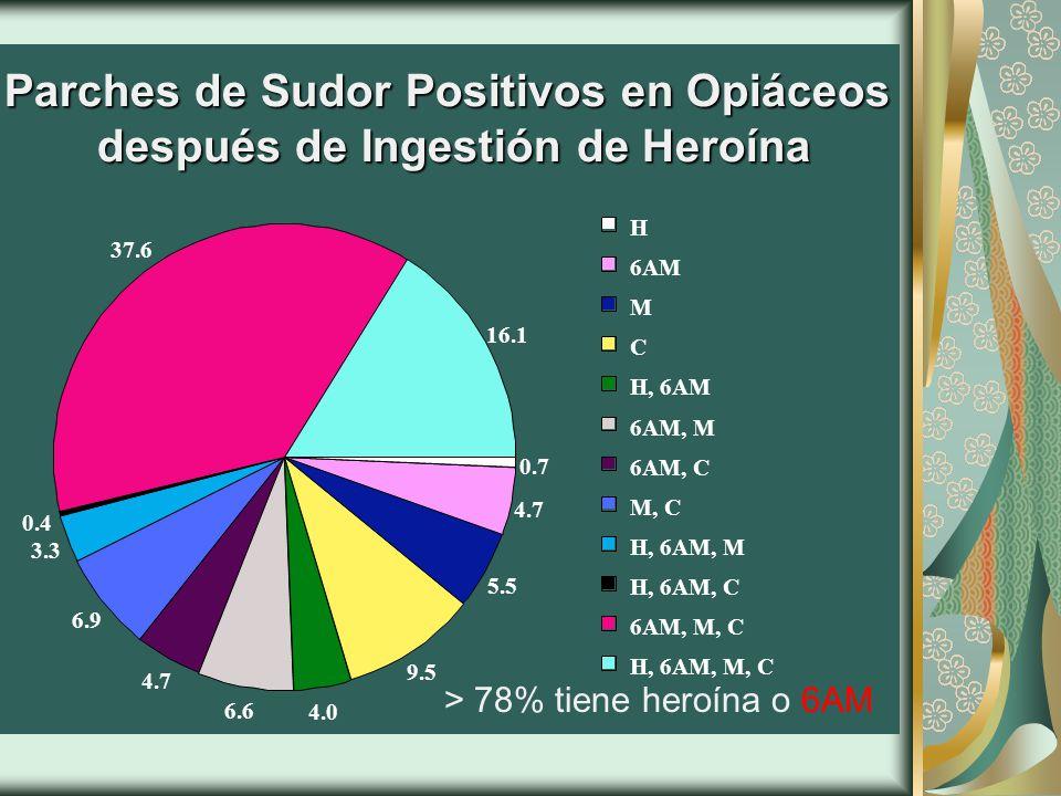 Parches de Sudor Positivos en Opiáceos después de Ingestión de Heroína 16.1 0.7 4.7 5.5 9.5 4.0 6.6 4.7 37.6 0.4 3.3 6.9 H, 6AM, M, C 6AM, M, C H, 6AM, C H, 6AM, M M, C 6AM, C 6AM, M H, 6AM C M 6AM H > 78% tiene heroína o 6AM
