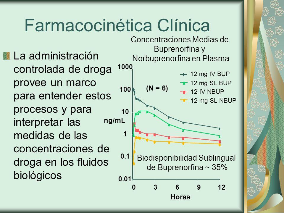 Farmacocinética Clínica La administración controlada de droga provee un marco para entender estos procesos y para interpretar las medidas de las concentraciones de droga en los fluidos biológicos ng/mL Horas 0.01 0.1 1 10 100 1000 036912 12 IV NBUP 12 mg SL NBUP 12 mg IV BUP 12 mg SL BUP (N = 6) Concentraciones Medias de Buprenorfina y Norbuprenorfina en Plasma Biodisponibilidad Sublingual de Buprenorfina ~ 35%