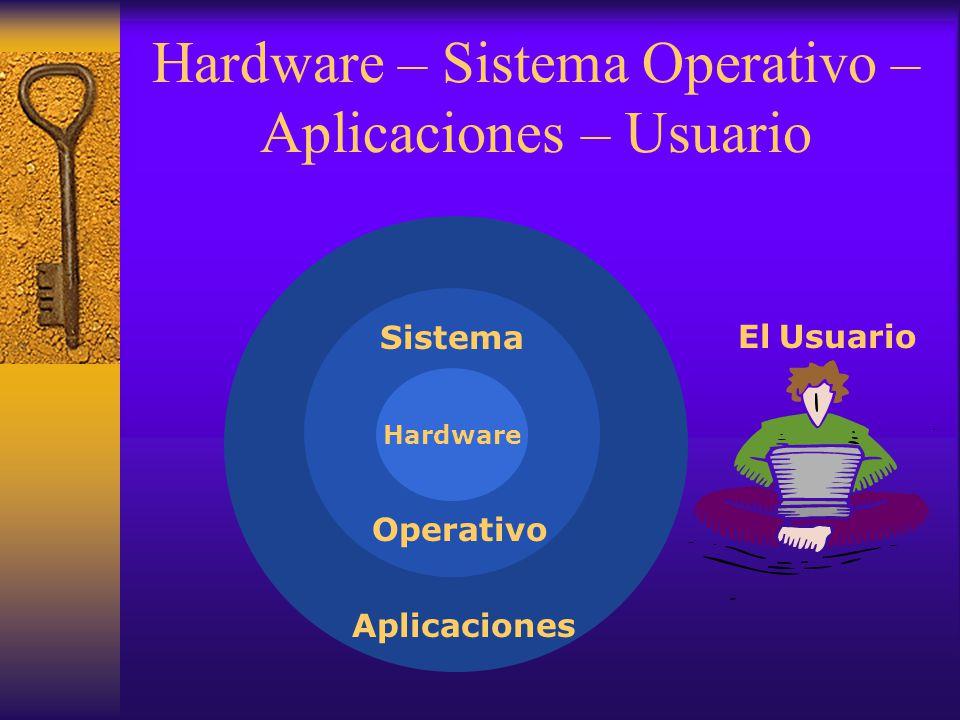 Hardware – Sistema Operativo – Aplicaciones – Usuario Hardware Sistema Operativo Aplicaciones El Usuario