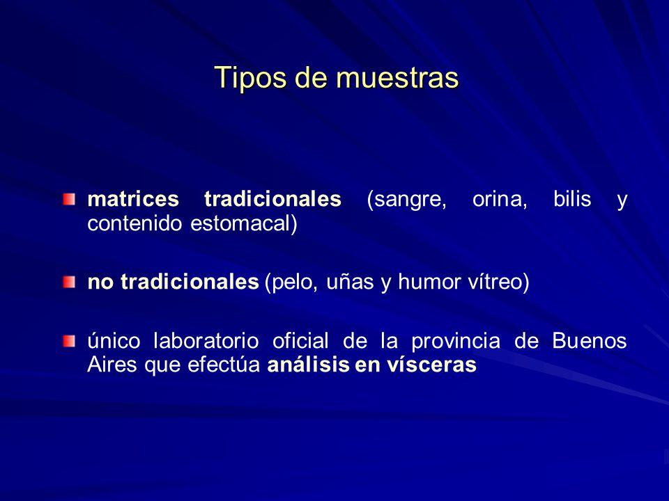 Tipos de muestras matrices tradicionales (sangre, orina, bilis y contenido estomacal) no tradicionales (pelo, uñas y humor vítreo) único laboratorio o