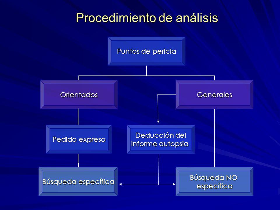 Procedimiento de análisis Deducción del informe autopsia