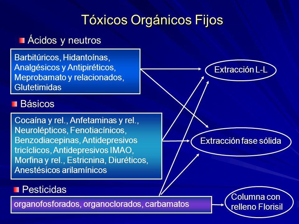 Tóxicos Orgánicos Fijos Ácidos y neutros Extracción fase sólida Barbitúricos, Hidantoínas, Analgésicos y Antipiréticos, Meprobamato y relacionados, Gl