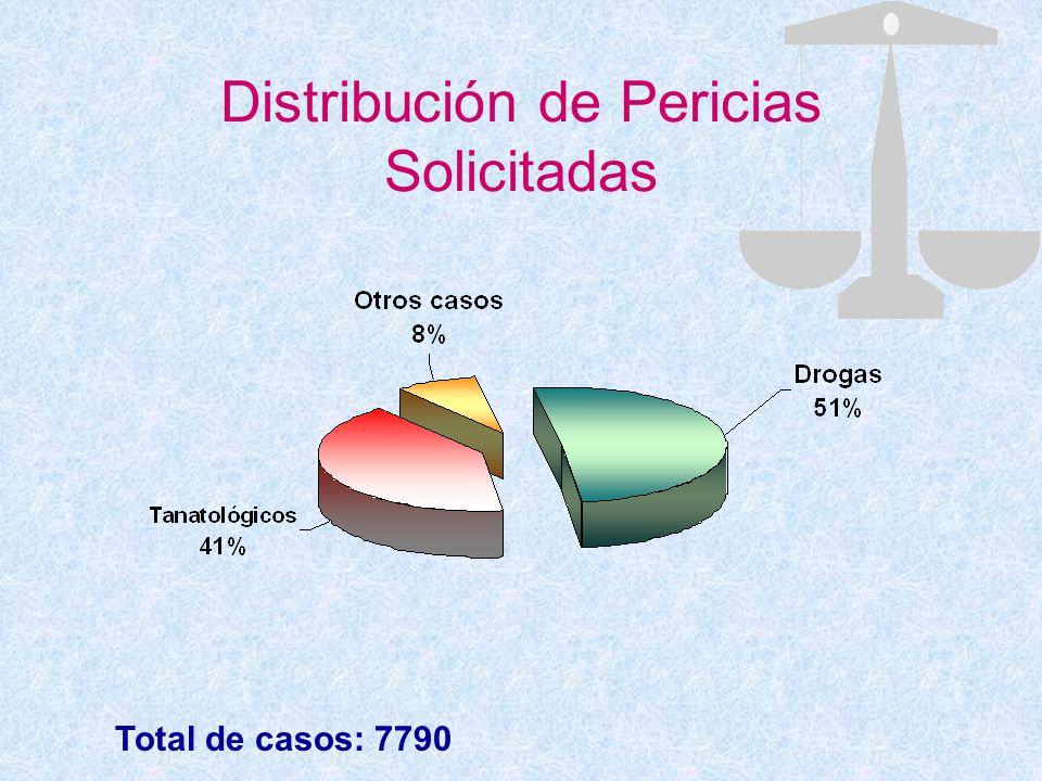 Distribución de Pericias Solicitadas Total de casos: 7790