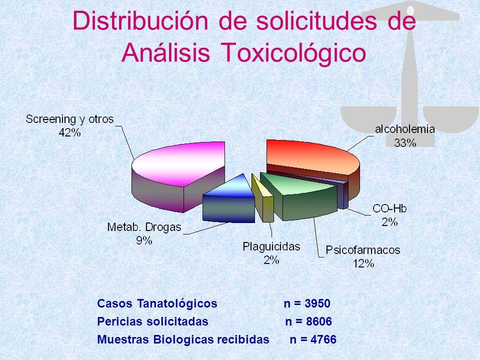 Distribución de solicitudes de Análisis Toxicológico Casos Tanatológicos n = 3950 Pericias solicitadas n = 8606 Muestras Biologicas recibidas n = 4766