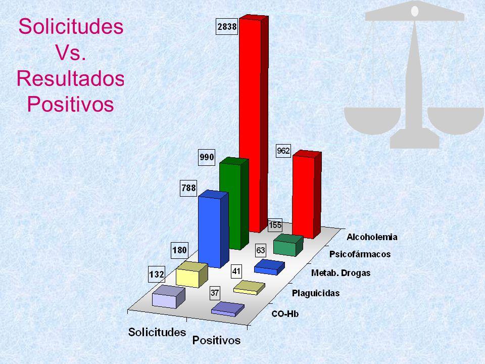 Distribución de resultados positivos mas relevantes (%)