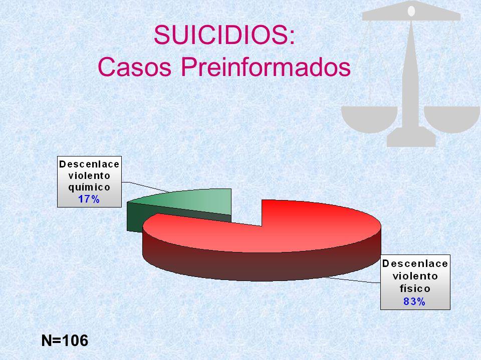 SUICIDIOS: Casos Preinformados N=106