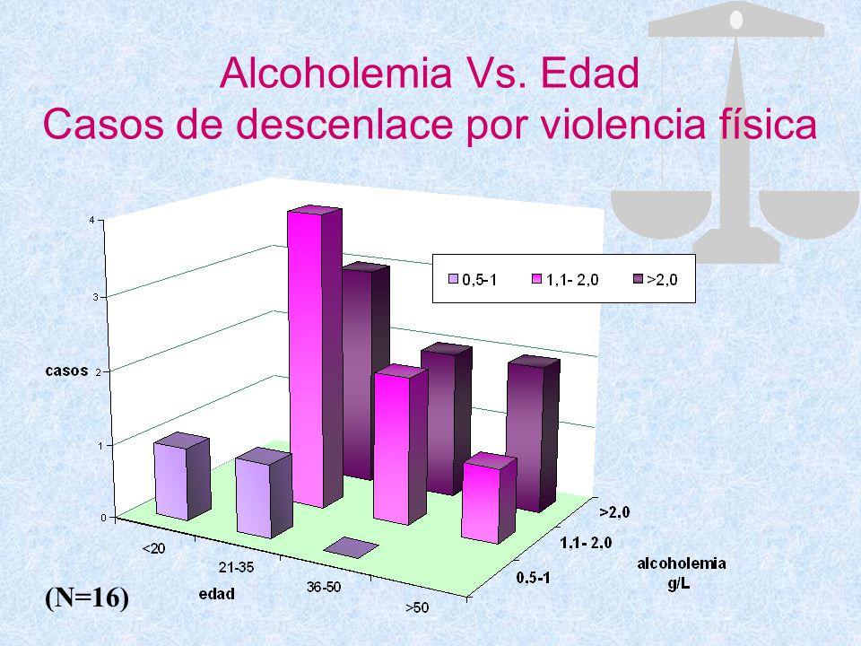 Alcoholemia Vs. Edad Casos de descenlace por violencia física (N=16)