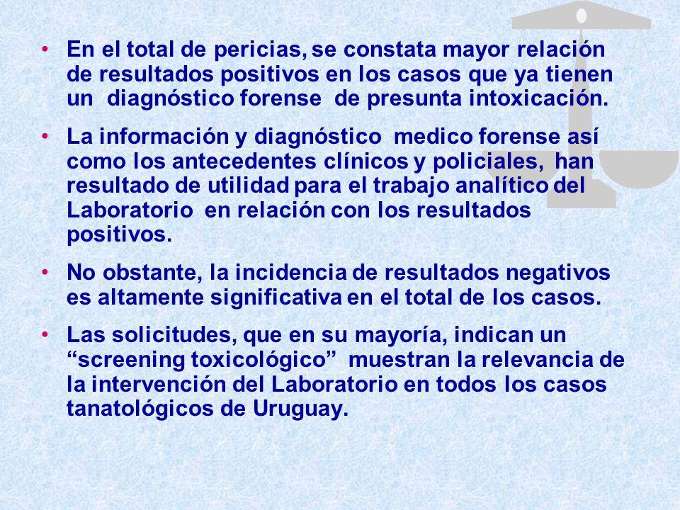 En el total de pericias, se constata mayor relación de resultados positivos en los casos que ya tienen un diagnóstico forense de presunta intoxicación