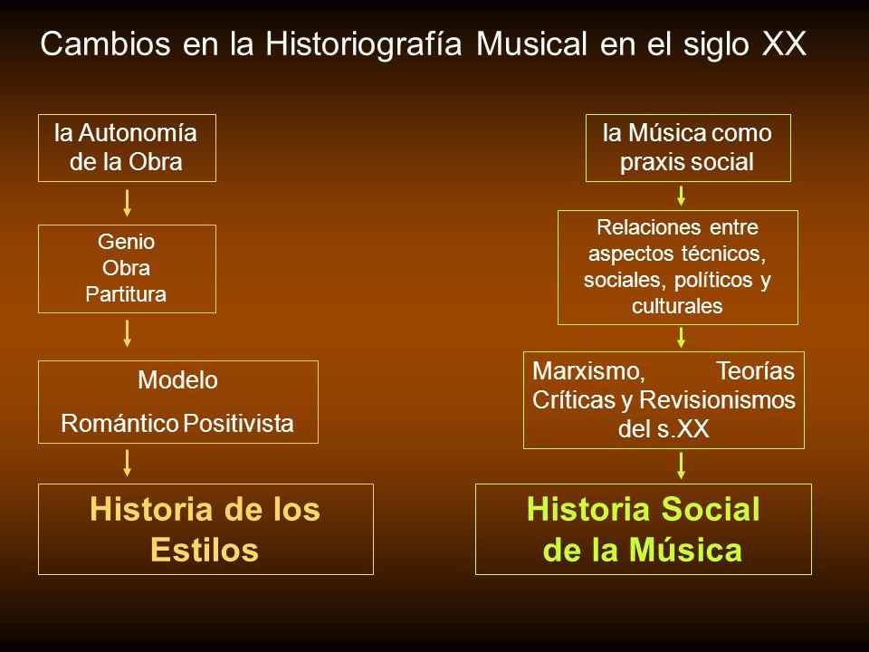 Cambios en la Historiografía Musical en el siglo XX la Autonomía de la Obra la Música como praxis social Historia de los Estilos Genio Obra Partitura