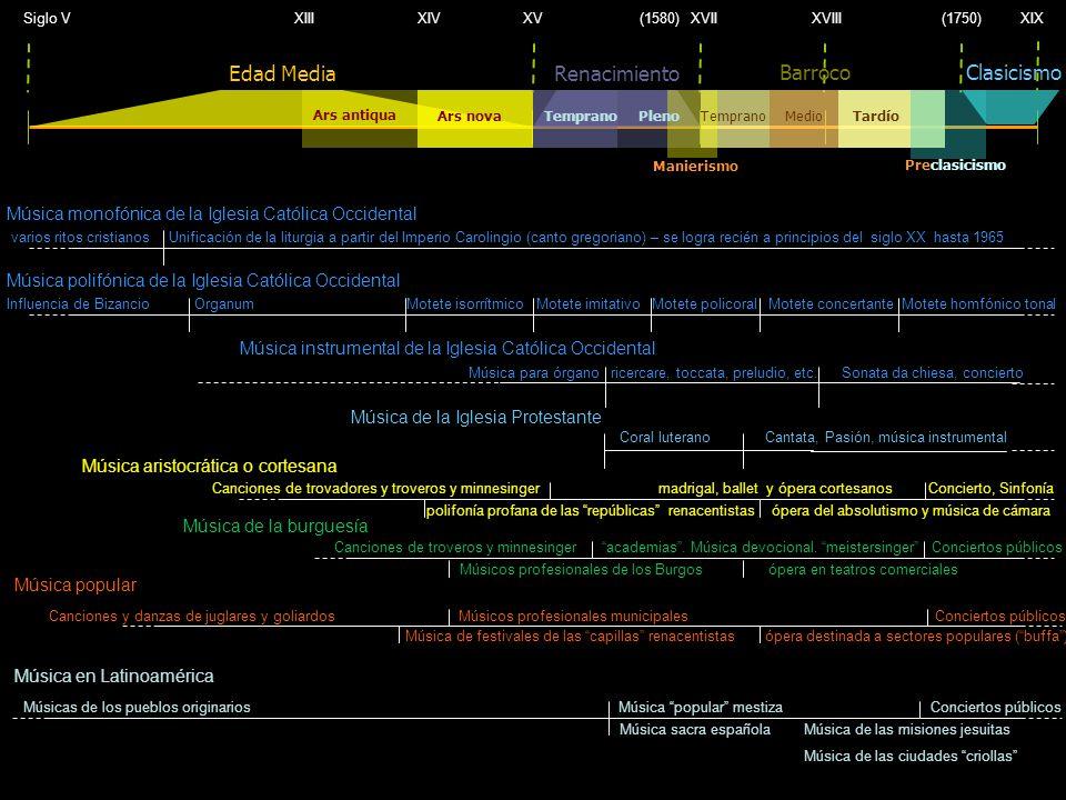 Siglo V XIII XIV XV (1580) XVII XVIII (1750) XIX Renacimiento Clasicismo Edad Media Ars antiqua Ars novaTemprano Tardío Barroco Preclasicismo Medio Ma