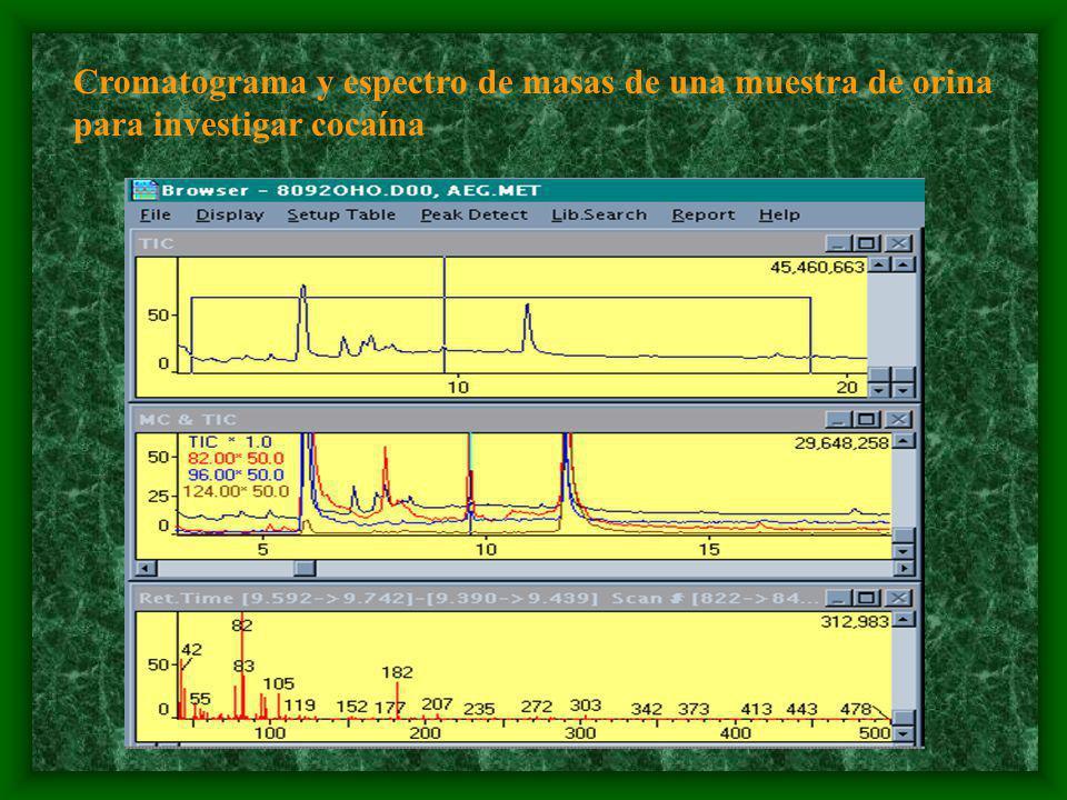 Cromatograma y espectro de masas de una muestra de orina para investigar cocaína