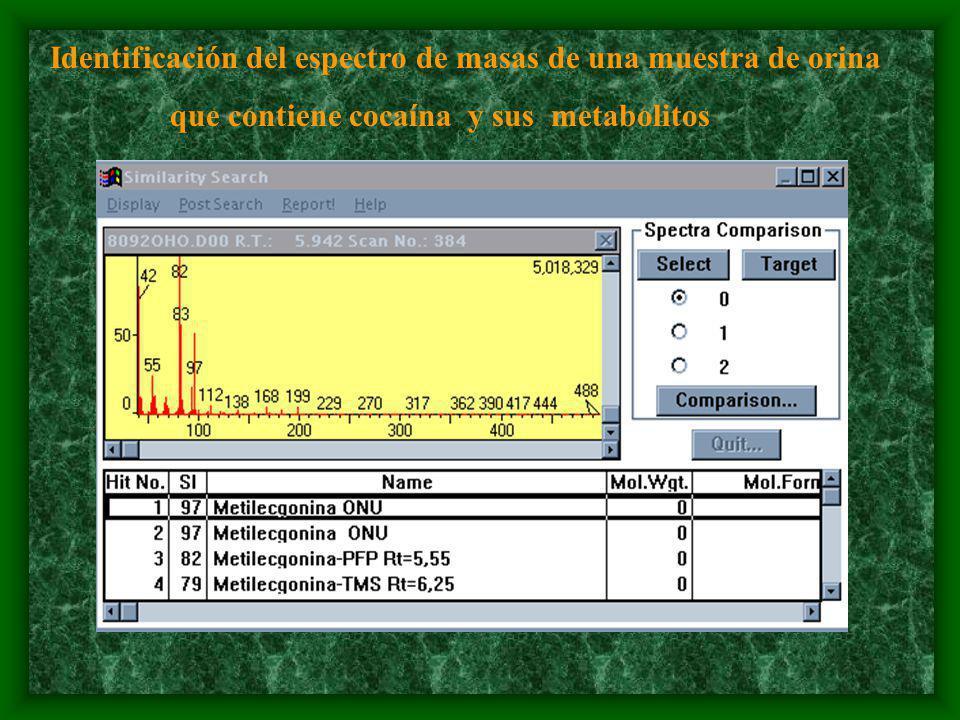 Identificación del espectro de masas de una muestra de orina que contiene cocaína y sus metabolitos