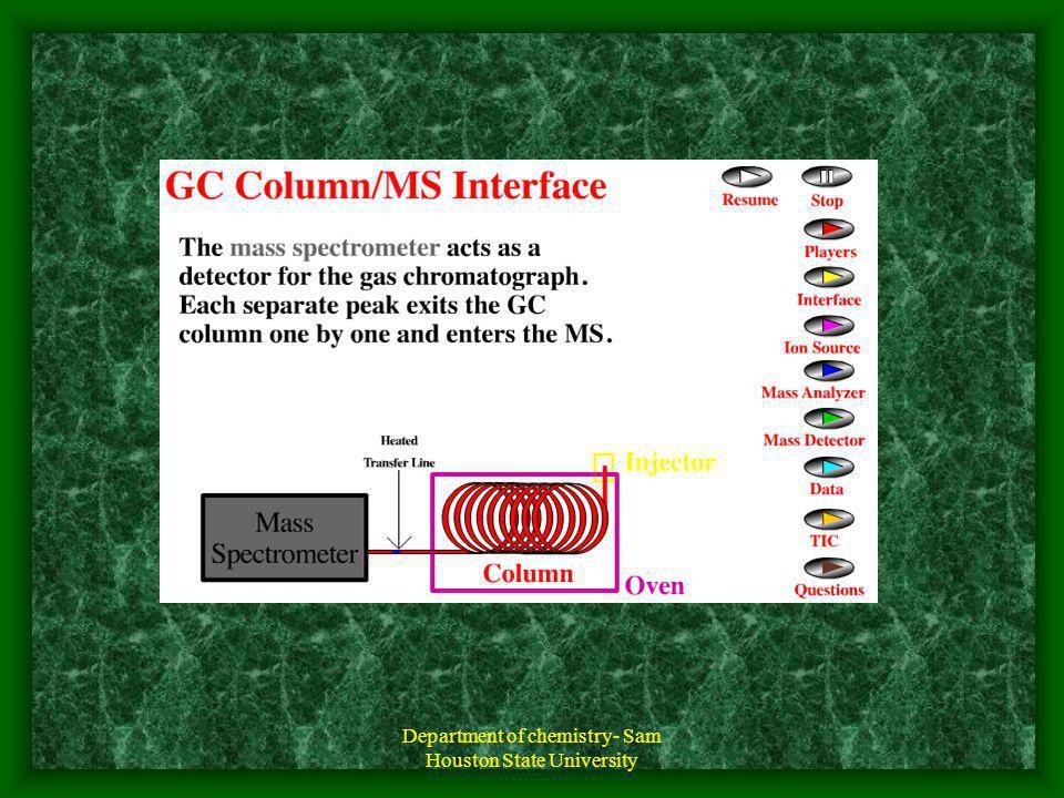 (GC-MS) Modos de Uso MODO SCAN (gran rango de unidades de masa ej.