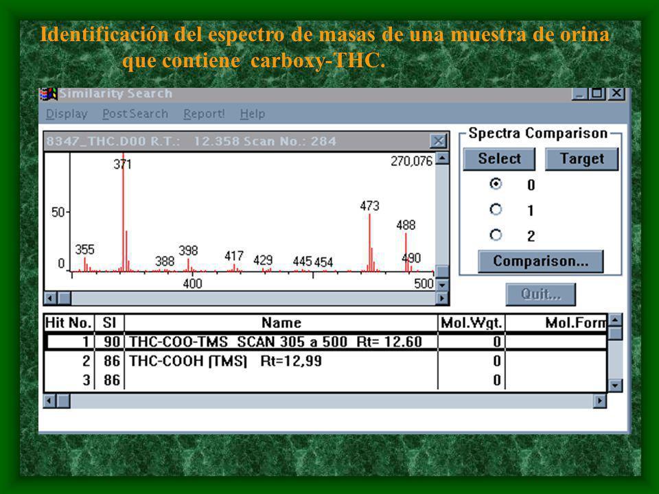 Identificación del espectro de masas de una muestra de orina que contiene carboxy-THC.