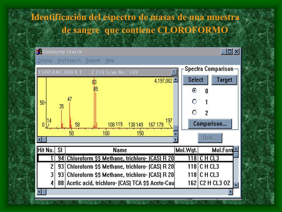 Identificación del espectro de masas de una muestra de sangre que contiene CLOROFORMO