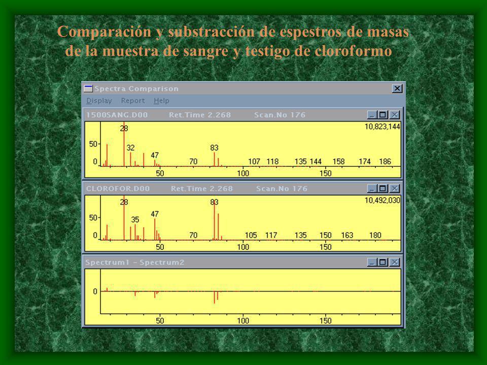 Comparación y substracción de espestros de masas de la muestra de sangre y testigo de cloroformo