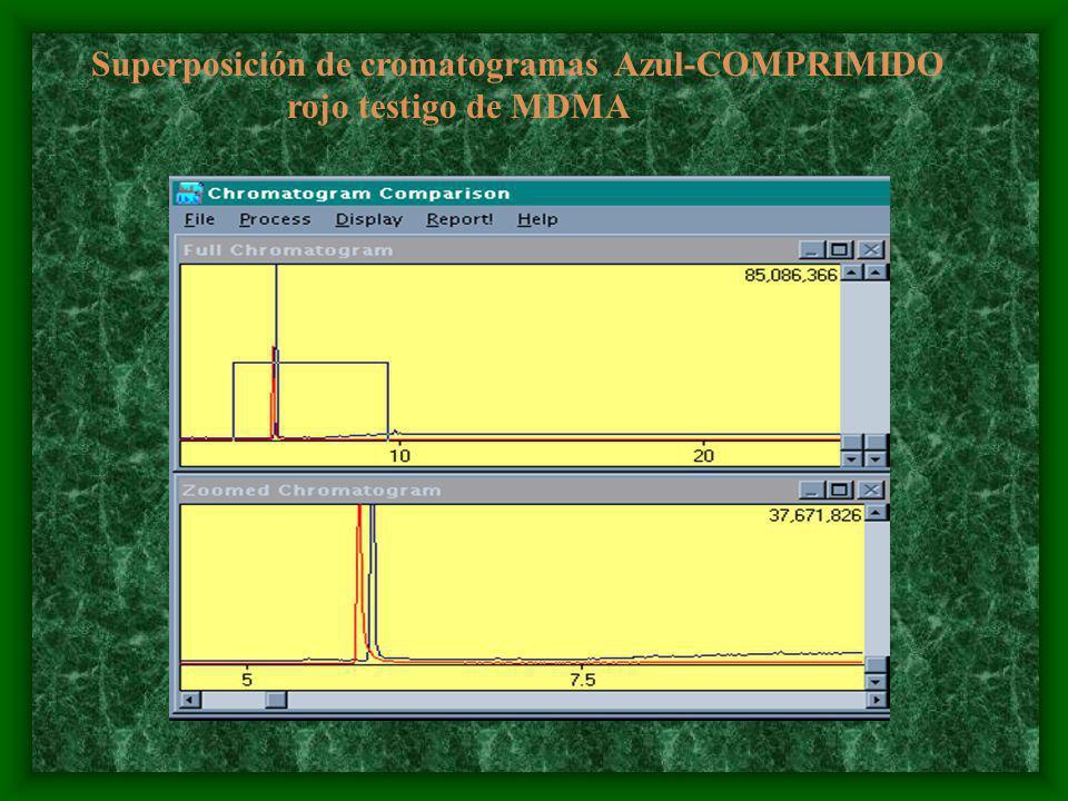 Superposición de cromatogramas Azul-COMPRIMIDO rojo testigo de MDMA