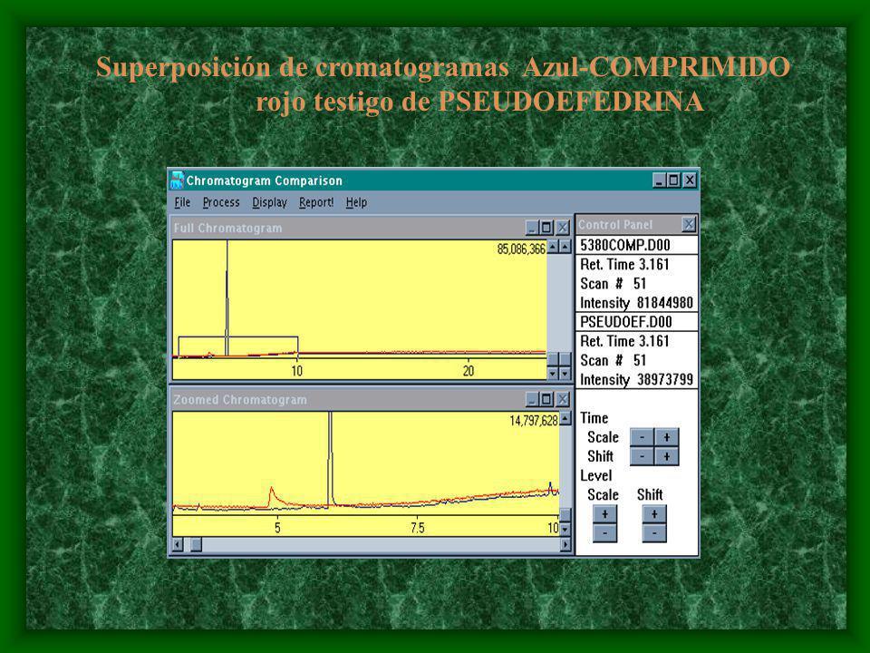 Superposición de cromatogramas Azul-COMPRIMIDO rojo testigo de PSEUDOEFEDRINA
