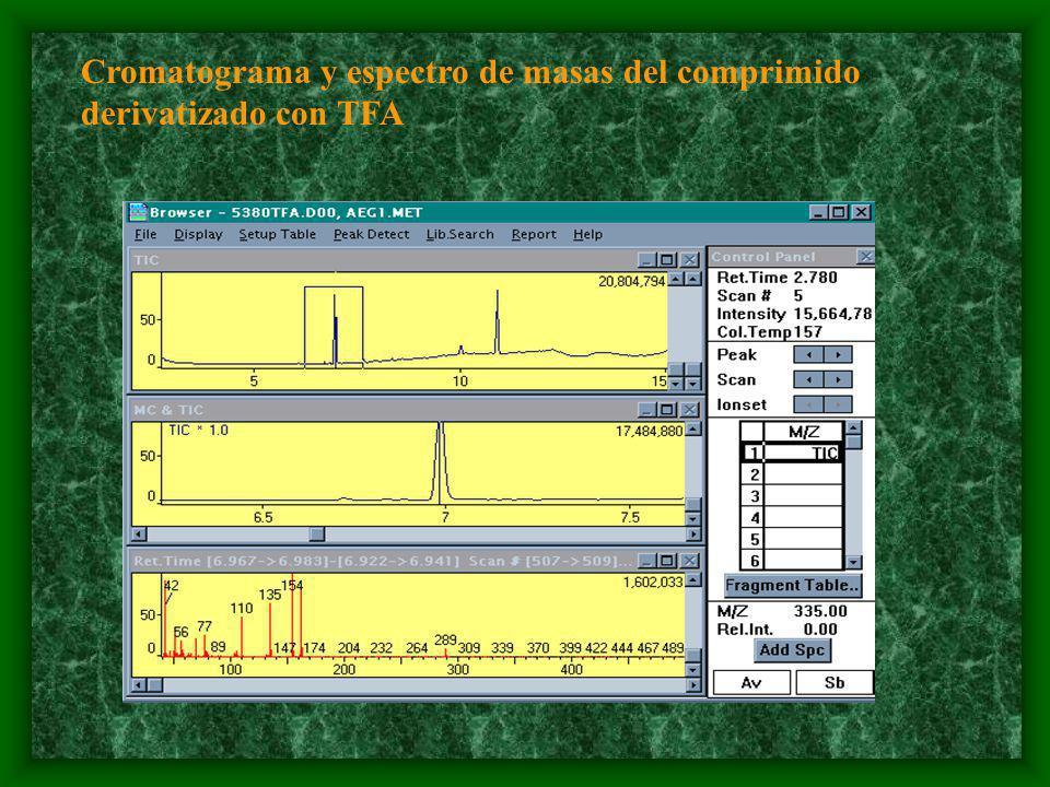 Cromatograma y espectro de masas del comprimido derivatizado con TFA