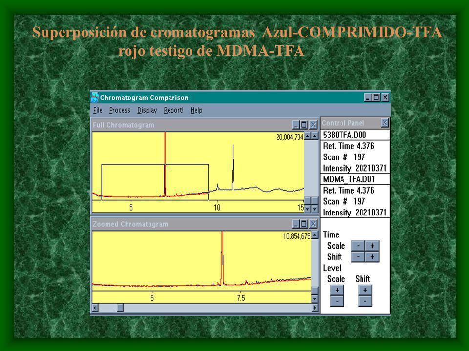 Superposición de cromatogramas Azul-COMPRIMIDO-TFA rojo testigo de MDMA-TFA