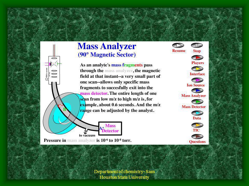 Cromatograma y espectro de masas de una muestra de pulmón Método de Head Space