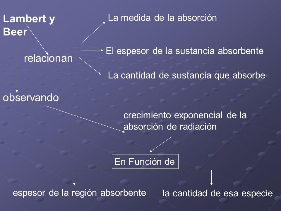 Lambert y Beer relacionan observando La medida de la absorción El espesor de la sustancia absorbente La cantidad de sustancia que absorbe crecimiento exponencial de la absorción de radiación espesor de la región absorbente En Función de la cantidad de esa especie