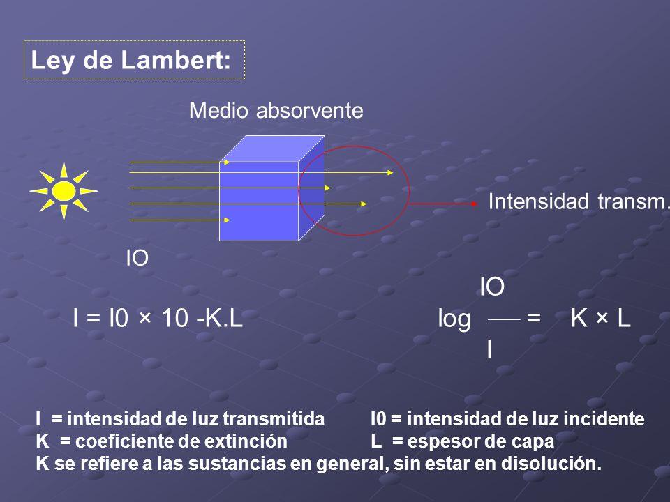 Ley de Lambert: IO I = I0 × 10 -K.Llog = K × L I I = intensidad de luz transmitida I0 = intensidad de luz incidente K = coeficiente de extinción L = espesor de capa K se refiere a las sustancias en general, sin estar en disolución.