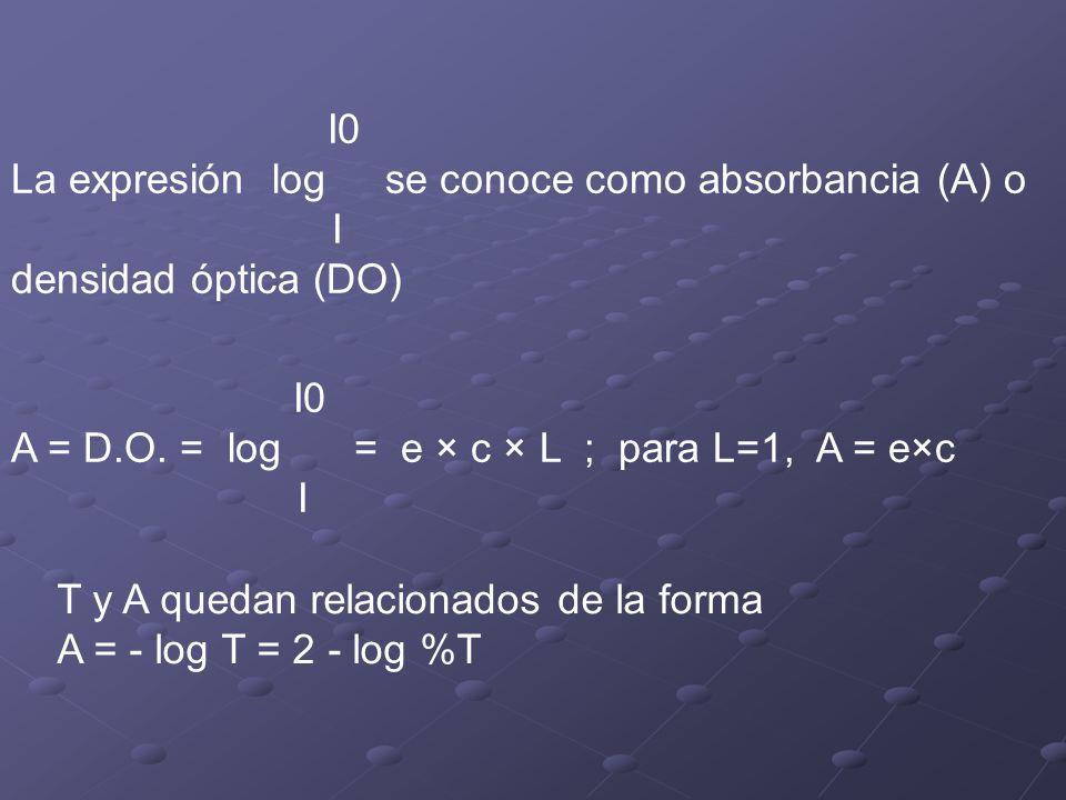 I0 La expresión log se conoce como absorbancia (A) o I densidad óptica (DO) I0 A = D.O.
