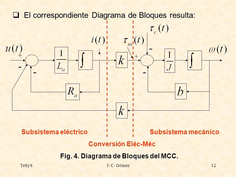 TeSySJ. C. Gómez12 El correspondiente Diagrama de Bloques resulta: - - - - + + Subsistema eléctricoSubsistema mecánico Conversión Eléc-Méc Fig. 4. Dia