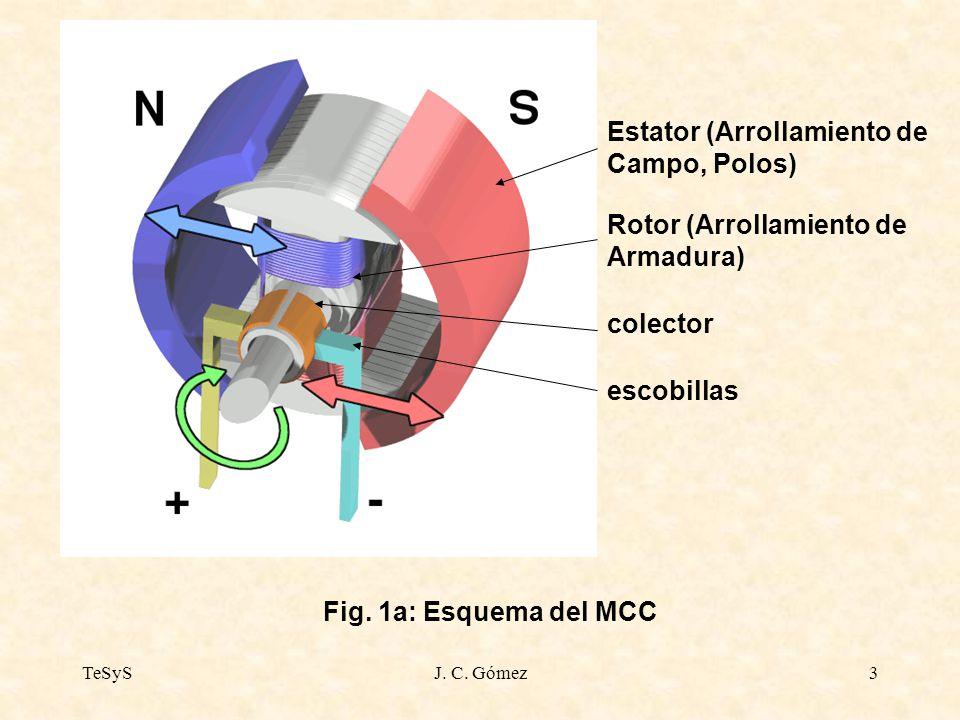 TeSySJ. C. Gómez3 Fig. 1a: Esquema del MCC Estator (Arrollamiento de Campo, Polos) Rotor (Arrollamiento de Armadura) colector escobillas