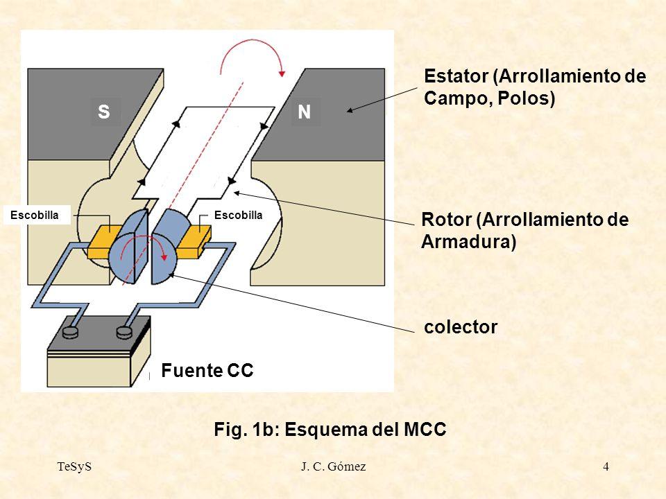 TeSySJ. C. Gómez4 Fig. 1b: Esquema del MCC Estator (Arrollamiento de Campo, Polos) Fuente CC Escobilla colector NS Escobilla Rotor (Arrollamiento de A