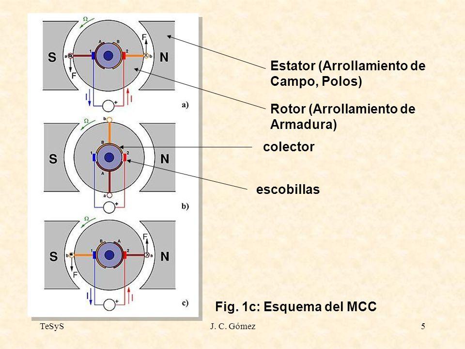 TeSySJ. C. Gómez5 Estator (Arrollamiento de Campo, Polos) Rotor (Arrollamiento de Armadura) escobillas colector Fig. 1c: Esquema del MCC