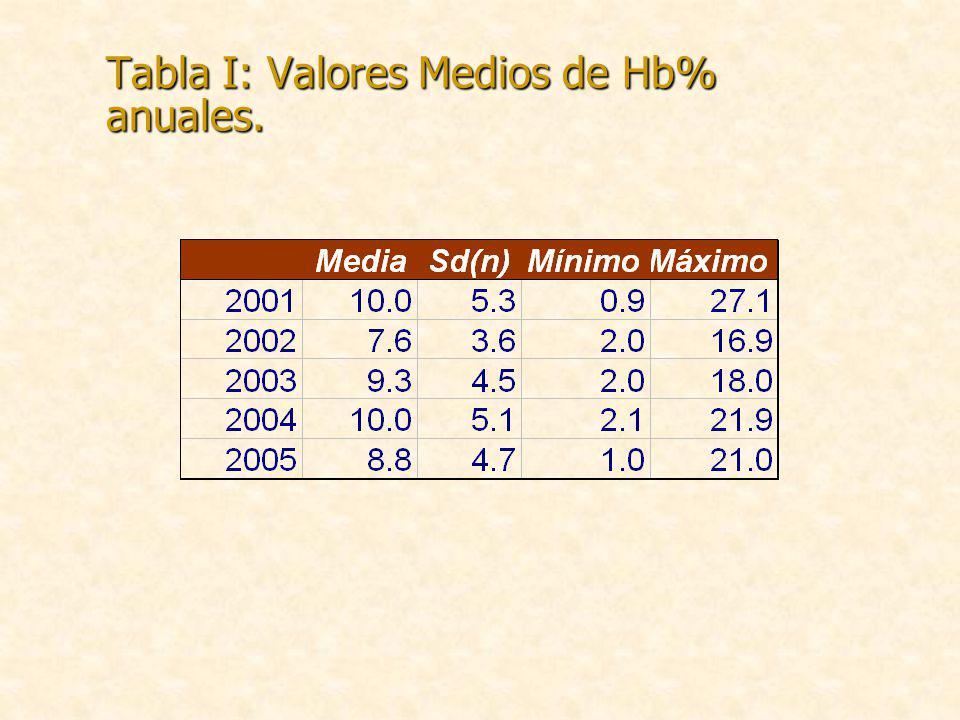 Tabla I: Valores Medios de Hb% anuales.