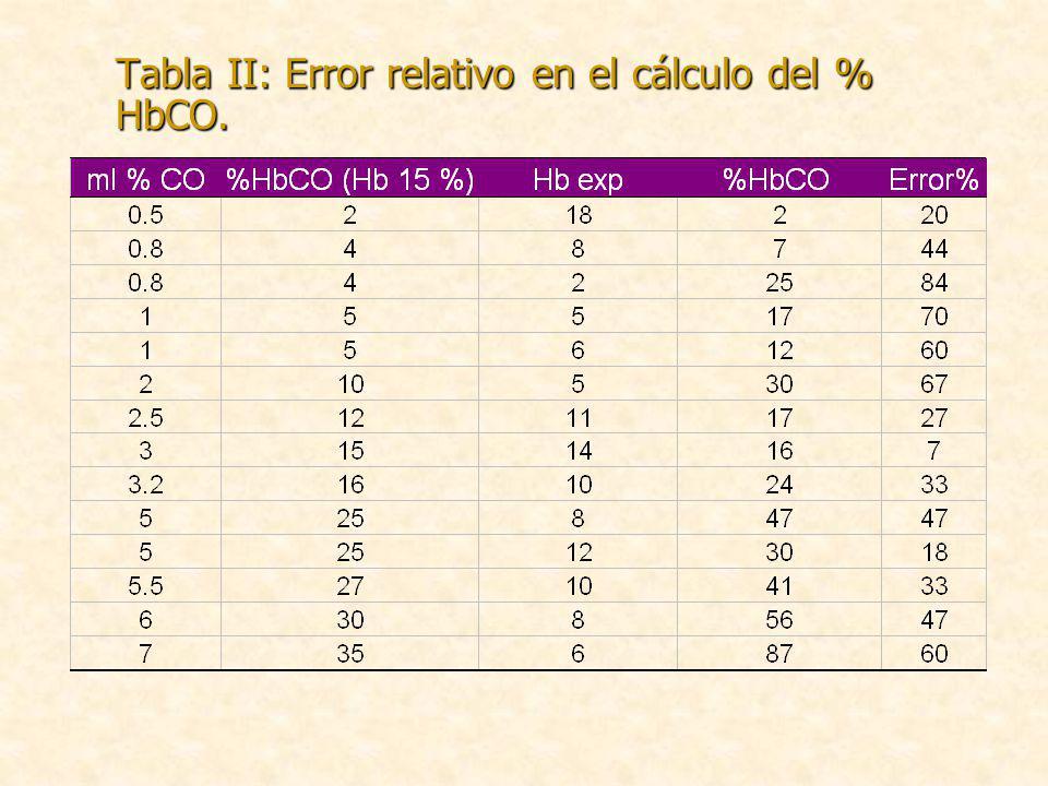 Tabla II: Error relativo en el cálculo del % HbCO.