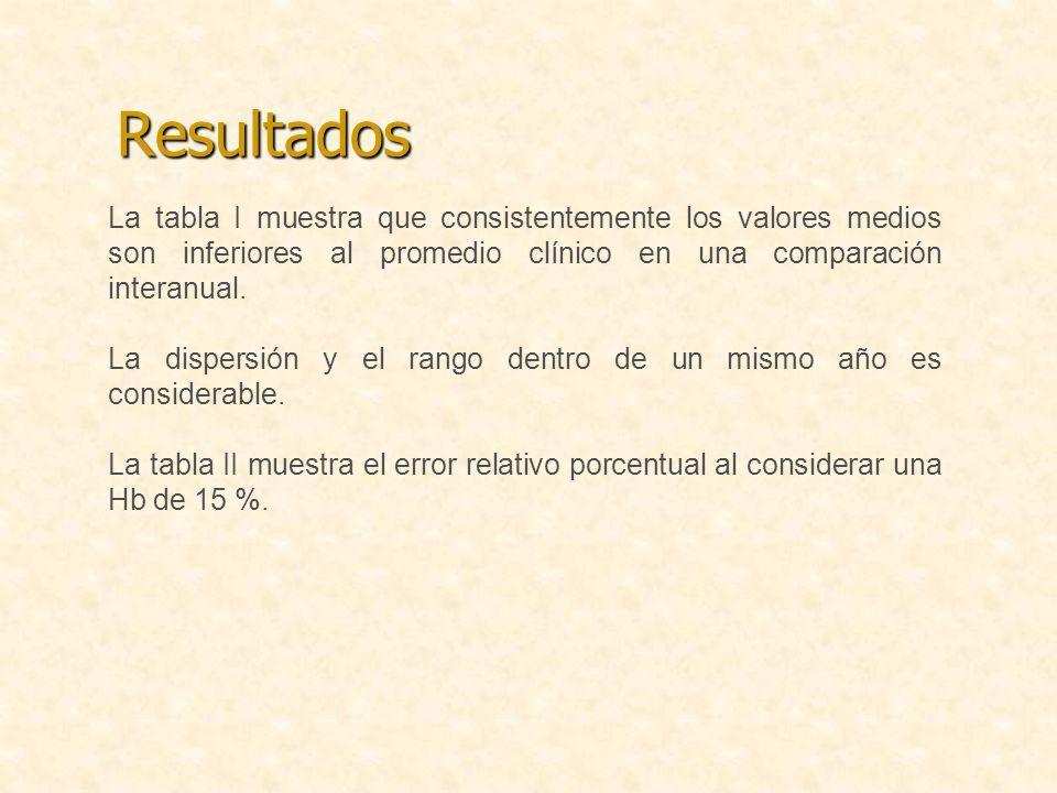 Resultados La tabla I muestra que consistentemente los valores medios son inferiores al promedio clínico en una comparación interanual.