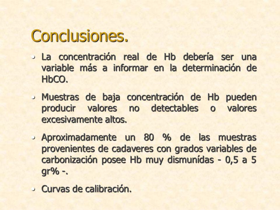 Conclusiones. La concentración real de Hb debería ser una variable más a informar en la determinación de HbCO.La concentración real de Hb debería ser