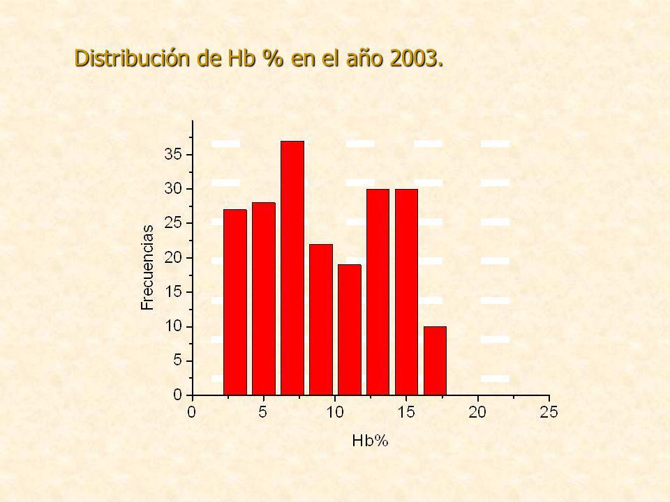 Distribución de Hb % en el año 2003.