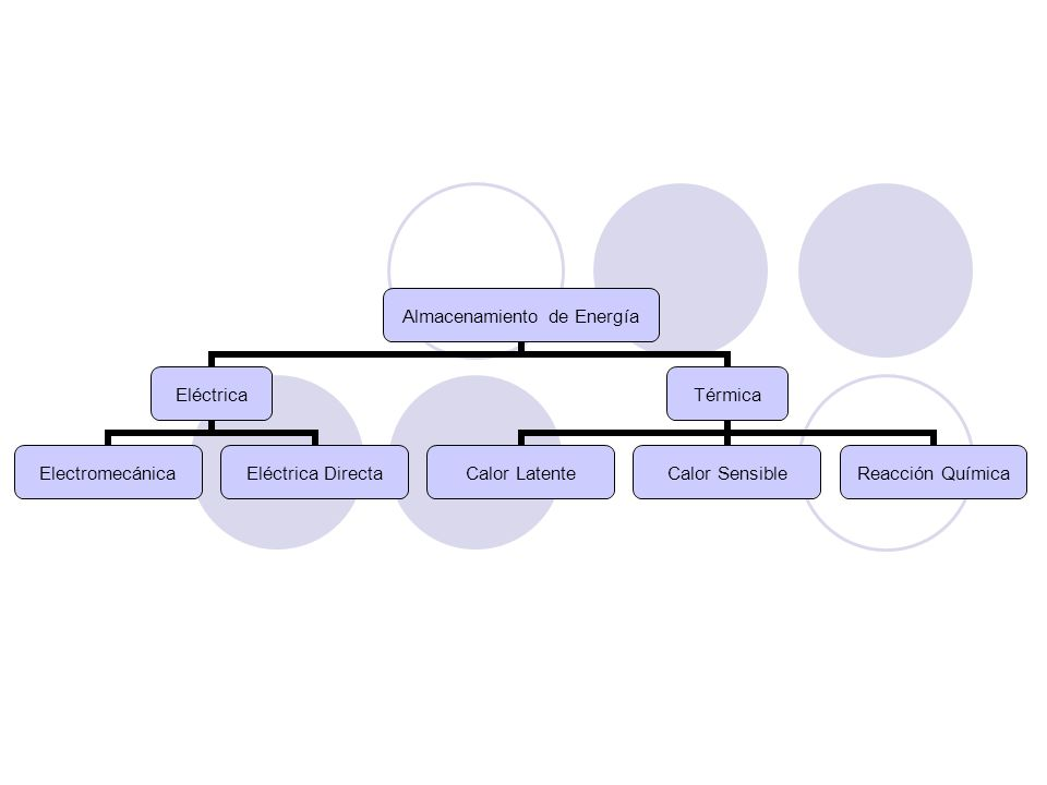 Almacenamiento de Energía Eléctrica ElectromecánicaEléctrica Directa Térmica Calor LatenteCalor Sensible Reacción Química