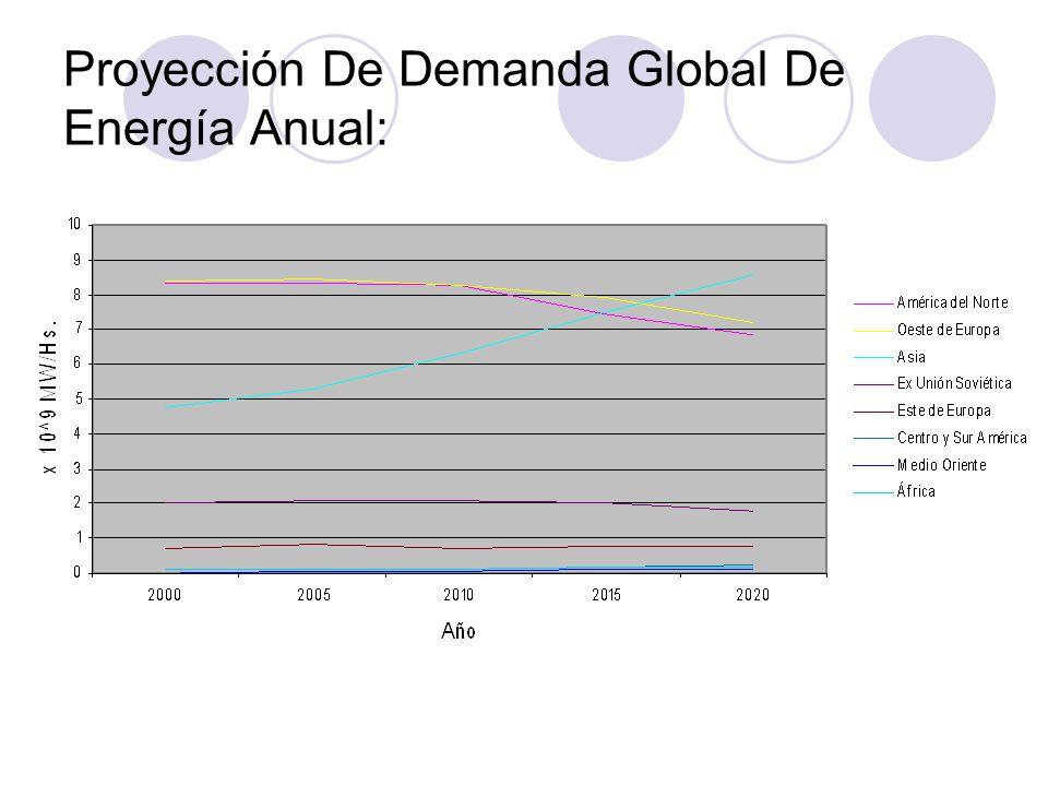 Proyección De Demanda Global De Energía Anual:
