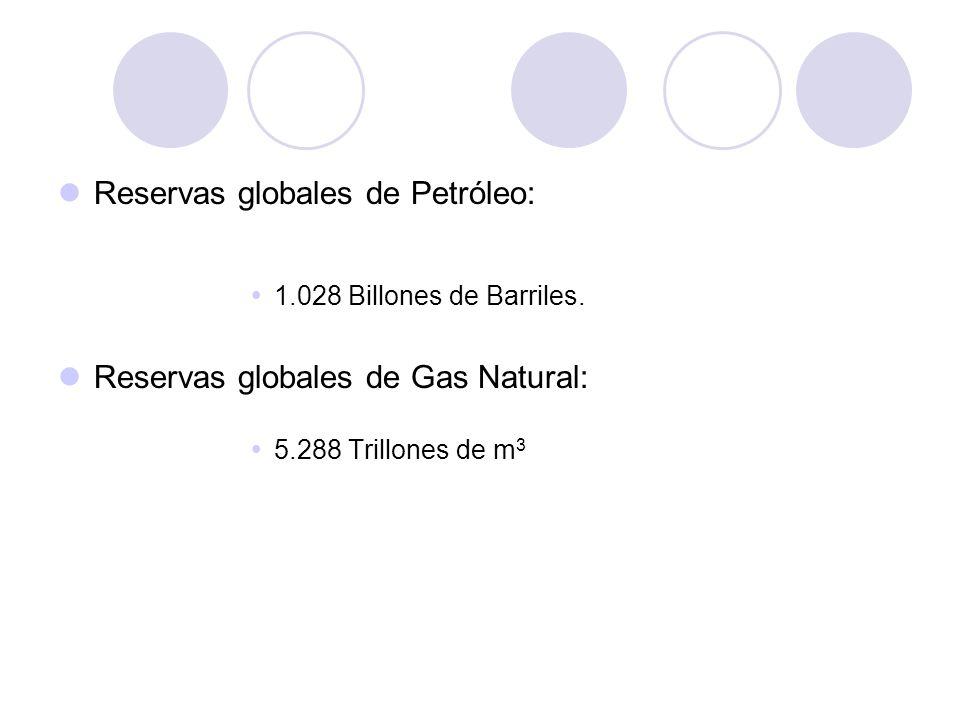 Reservas globales de Petróleo: 1.028 Billones de Barriles. Reservas globales de Gas Natural: 5.288 Trillones de m 3
