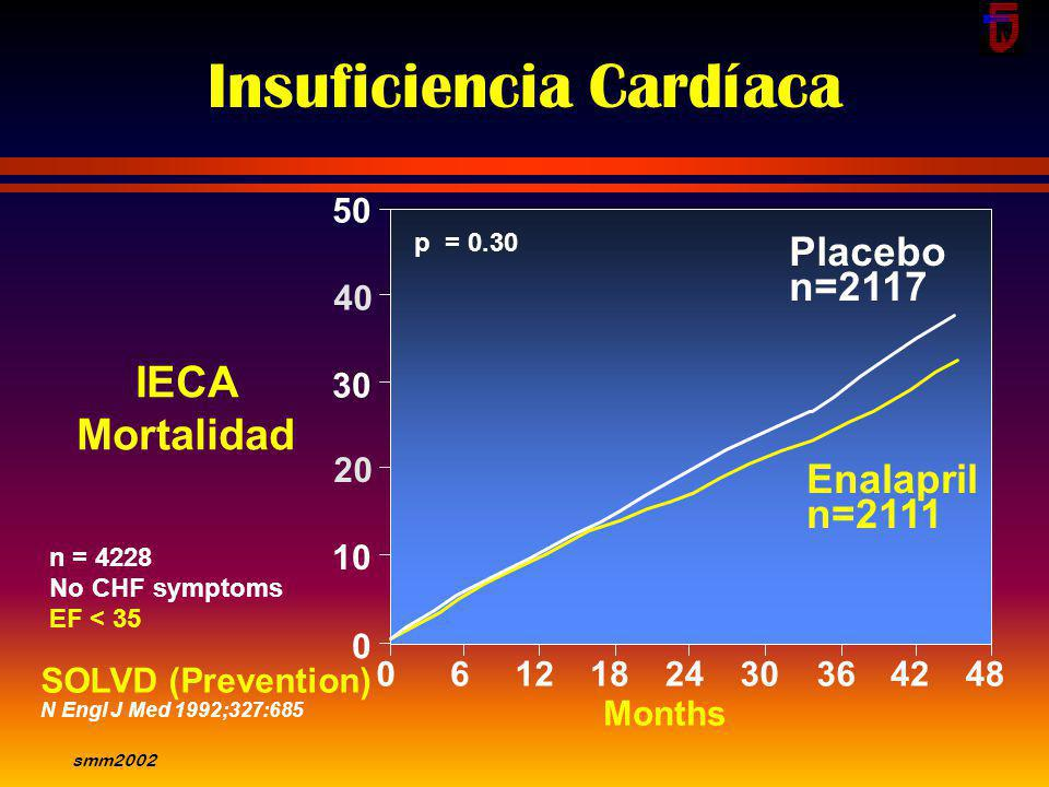 smm2002 Inhibe la remodelación postinfarto. Modifica la progresión de la ICC crónica - Sobrevida - Hospitalizaciones - Mejora la calidad de vida. En c