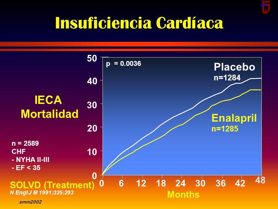 smm2002 50 40 30 20 10 0 Months 0612 p = 0.30 241830364248 Enalapril n=2111 Placebo n=2117 SOLVD (Prevention) N Engl J Med 1992;327:685 IECA Mortalida
