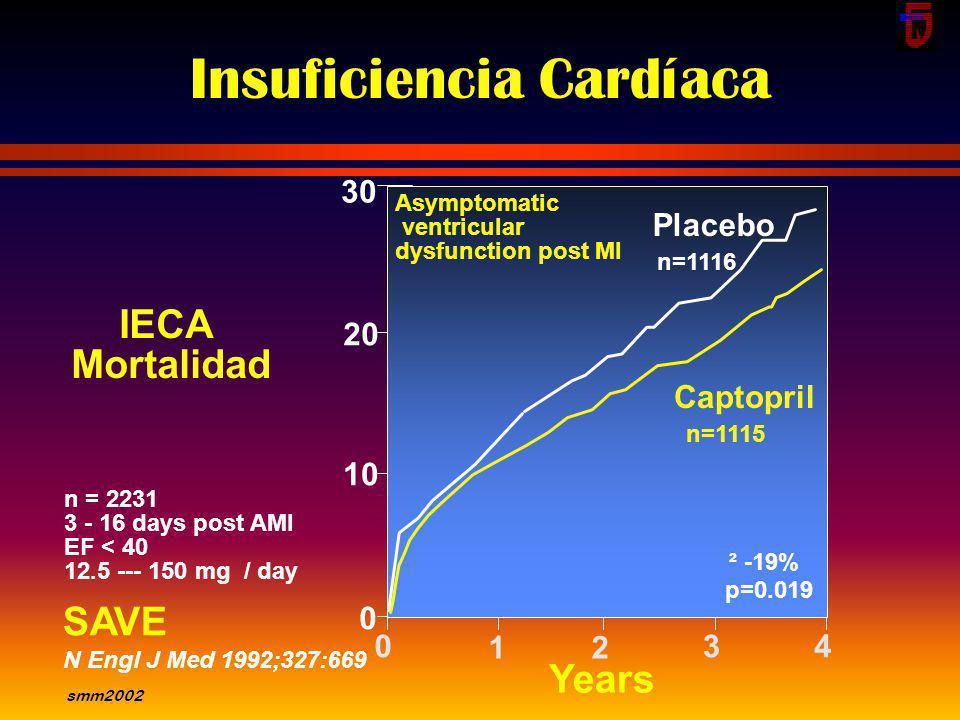 smm2002 50 40 30 20 10 0 Months 0612 p = 0.0036 IECA Mortalidad 2418303642 48 Enalapril n=1285 Placebo n=1284 SOLVD (Treatment) N Engl J M 1991;325:29